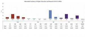 College Ranking in NIRF